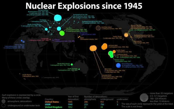 Nuclear Explosions since 1945 1024x640 Nuclear Explosions since 1945