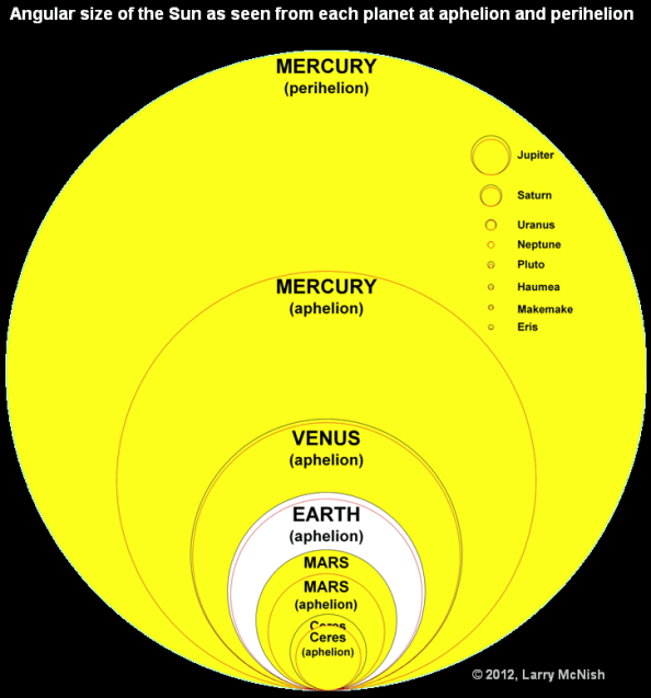 angular size of the sun as seen from each planet angular size of the sun as seen from each planet