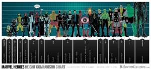 Marvel Hero Height