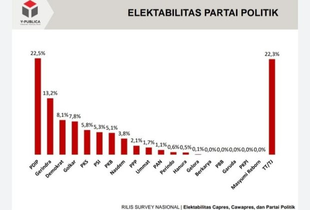 Hasil Survei Parpol: Demokrat Geser Golkar, Partai Anyar Amien Rais Masuk 10 Besar