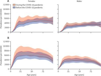 Studi: Covid-19 Membuat Kasus Depresi di Seluruh Dunia Meningkat