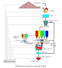 ceramic tile production line,ceramic turnkey plant