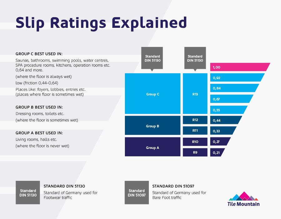 Slip ratings explained tile mountain - Dynamic coefficient of friction table ...