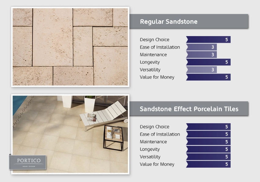 Paving Vs Outdoor Porcelain Tiles: Head To Head - Tile Mountain