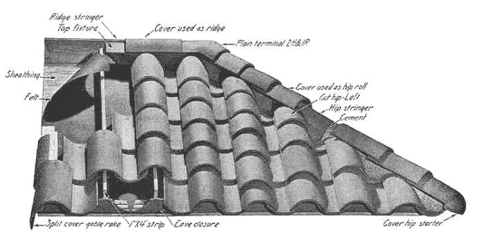 Clay Roof Tile Patterns  Styles of Clay Roof Tiles  Concrete Tile Roof Patterns