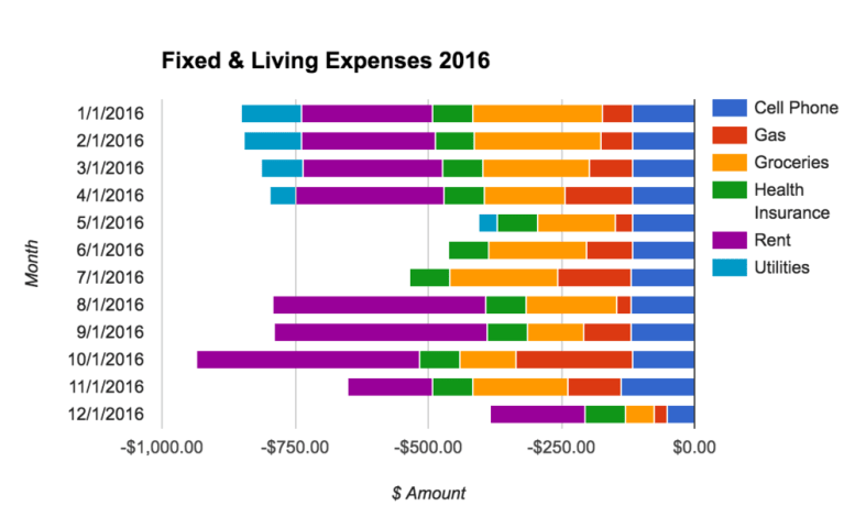 Adding New Charts to Your Personal Finance Spreadsheet