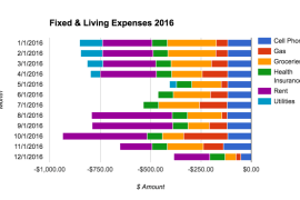adding new charts to your personal finance spreadsheet tiller