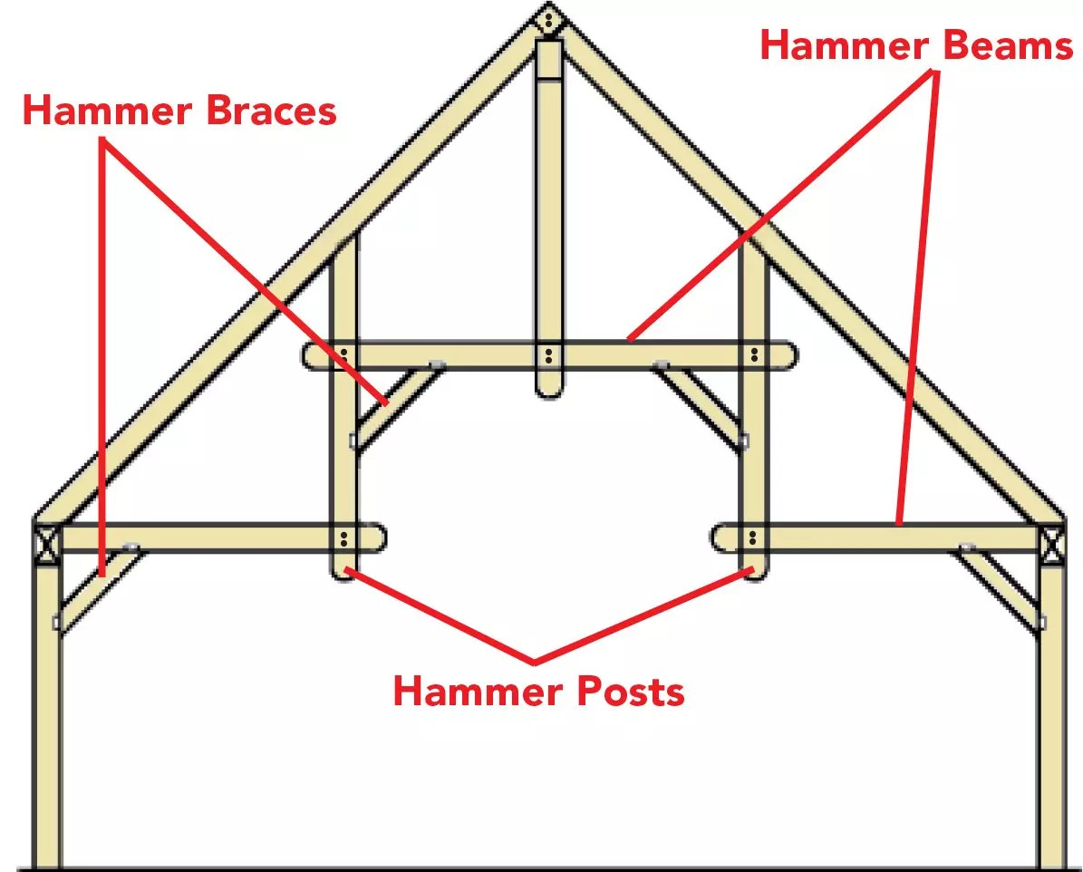 truss style diagram david clark headset wiring timber frame hammer detail by timberhaven illustration of members log homes cabin