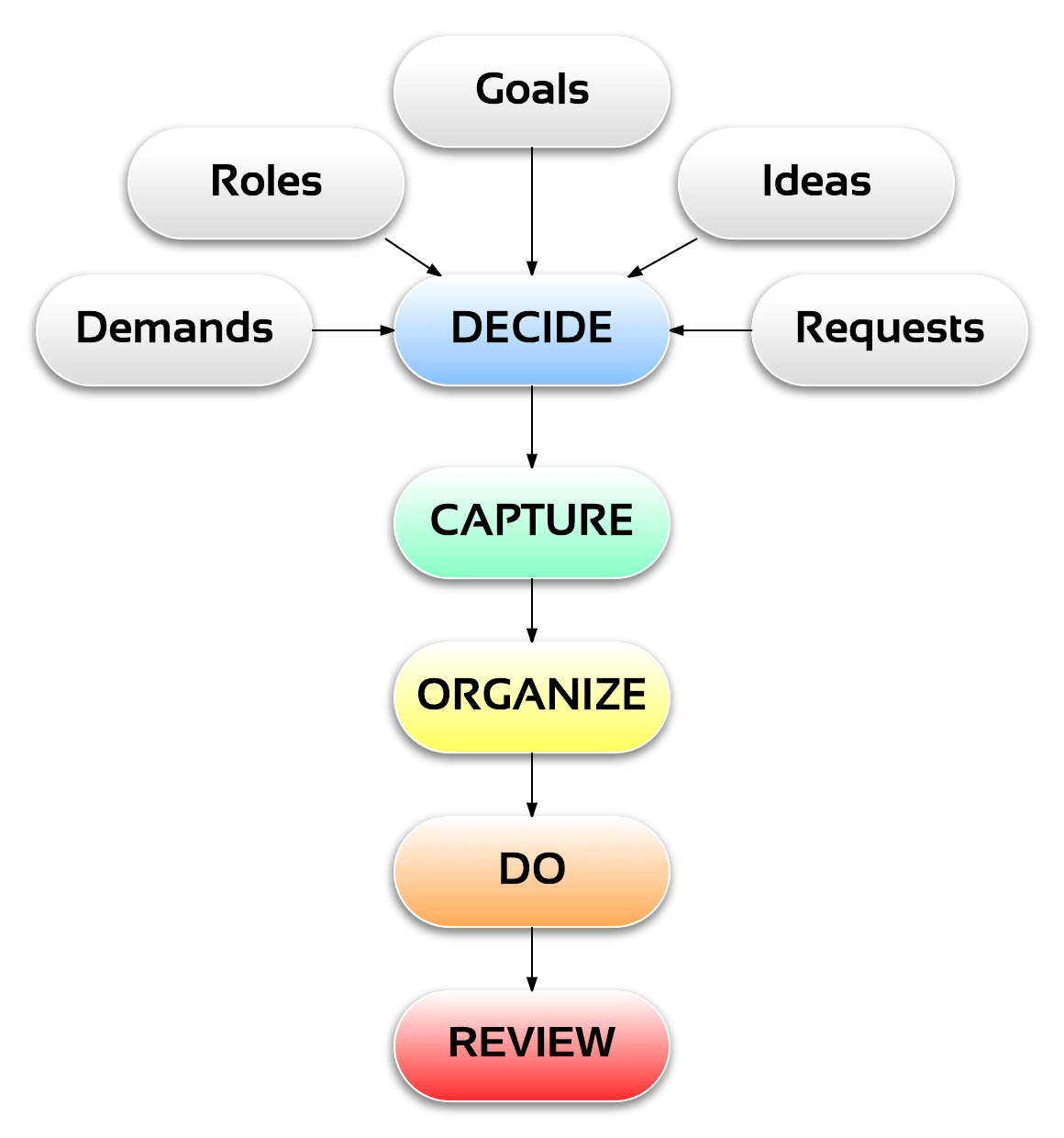 Personal Time Management Systems