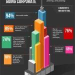 Blogs sind für Unternehmen wichtiger als Facebook und Twitter