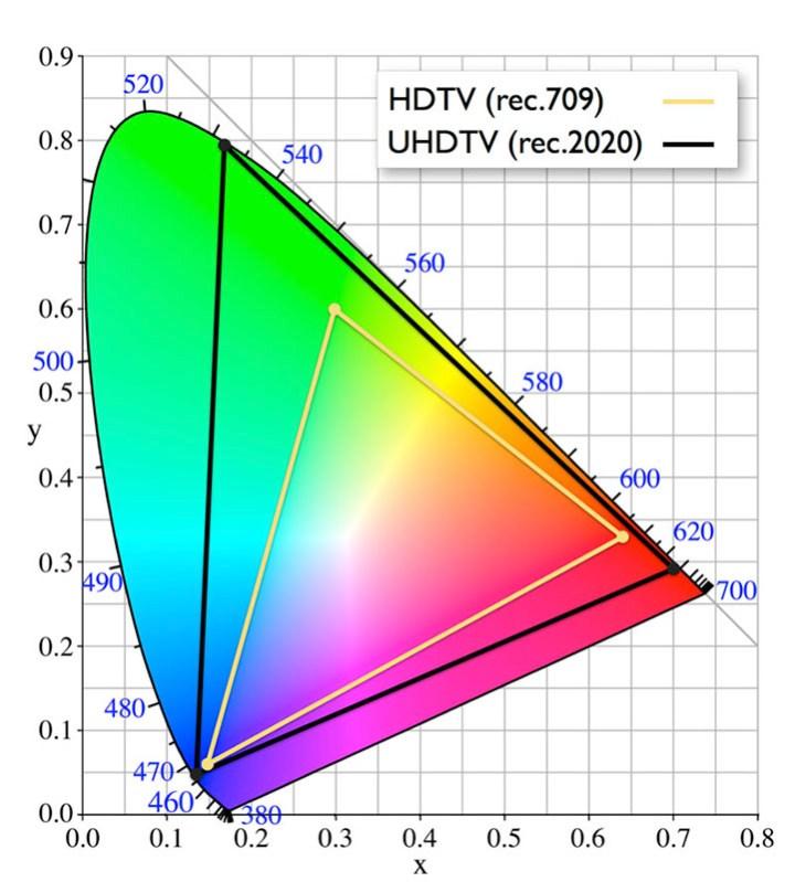 Espacio de color Rec.709 y Rec.2020 sobre el espectro visible