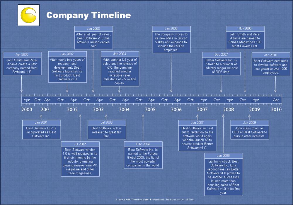 medium resolution of company history timeline