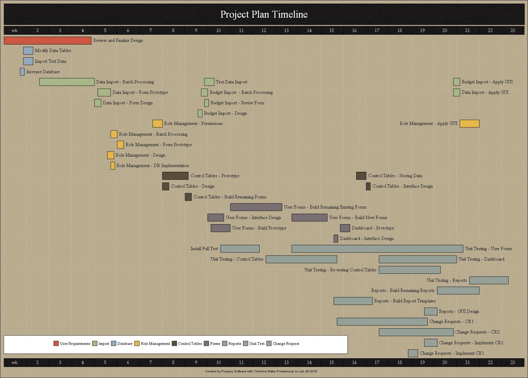Project Plan Bar Chart