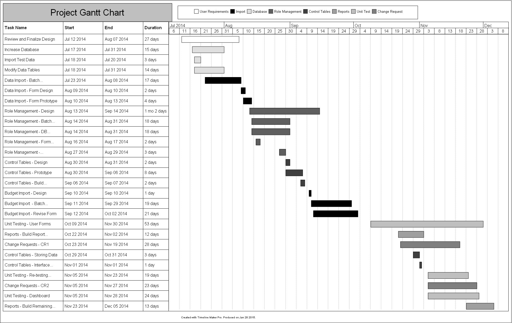 Project Plan Sample Gantt Chart Created by Timeline Maker Pro