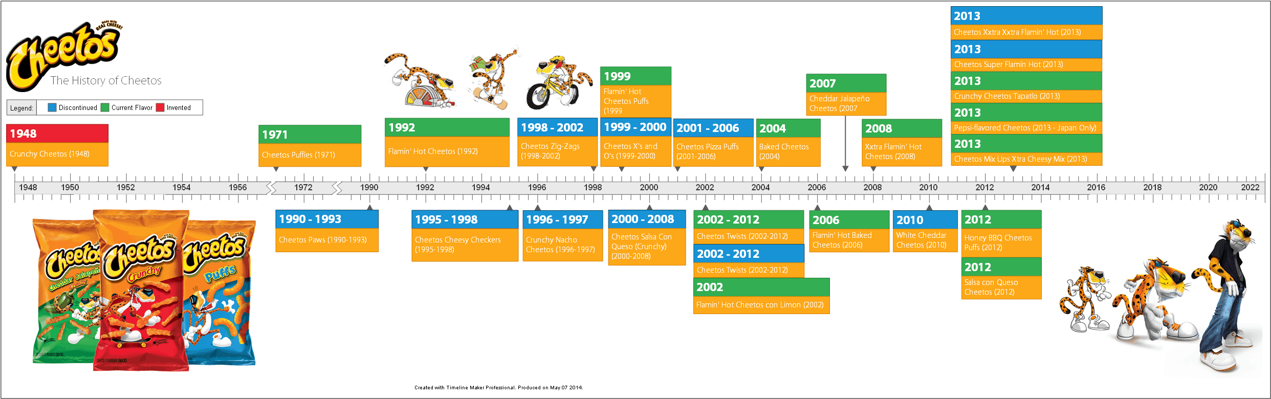 The History Of Cheetos Timeline