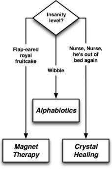 A Handy Alternative Therapy Flowchart