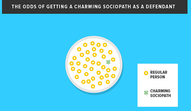The odds of getting a charming sociopath as a defendant