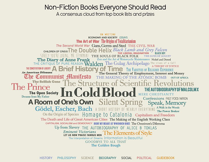 Non-Fiction Books Everyone Should Read