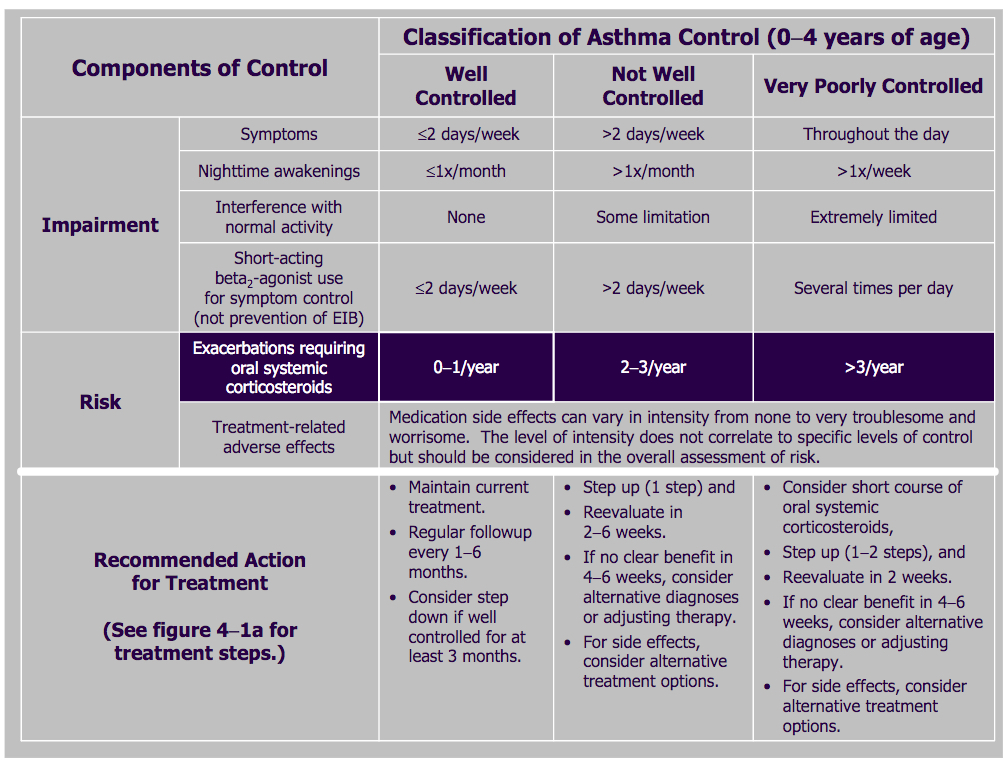 Asthma severity and initiating treatment for ages 0 to 4 ...