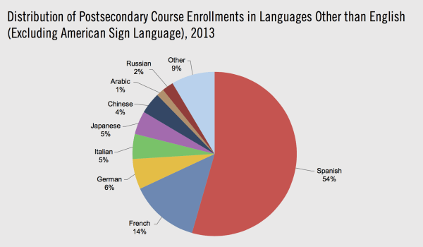 Languages Crisis In Highlighted Report