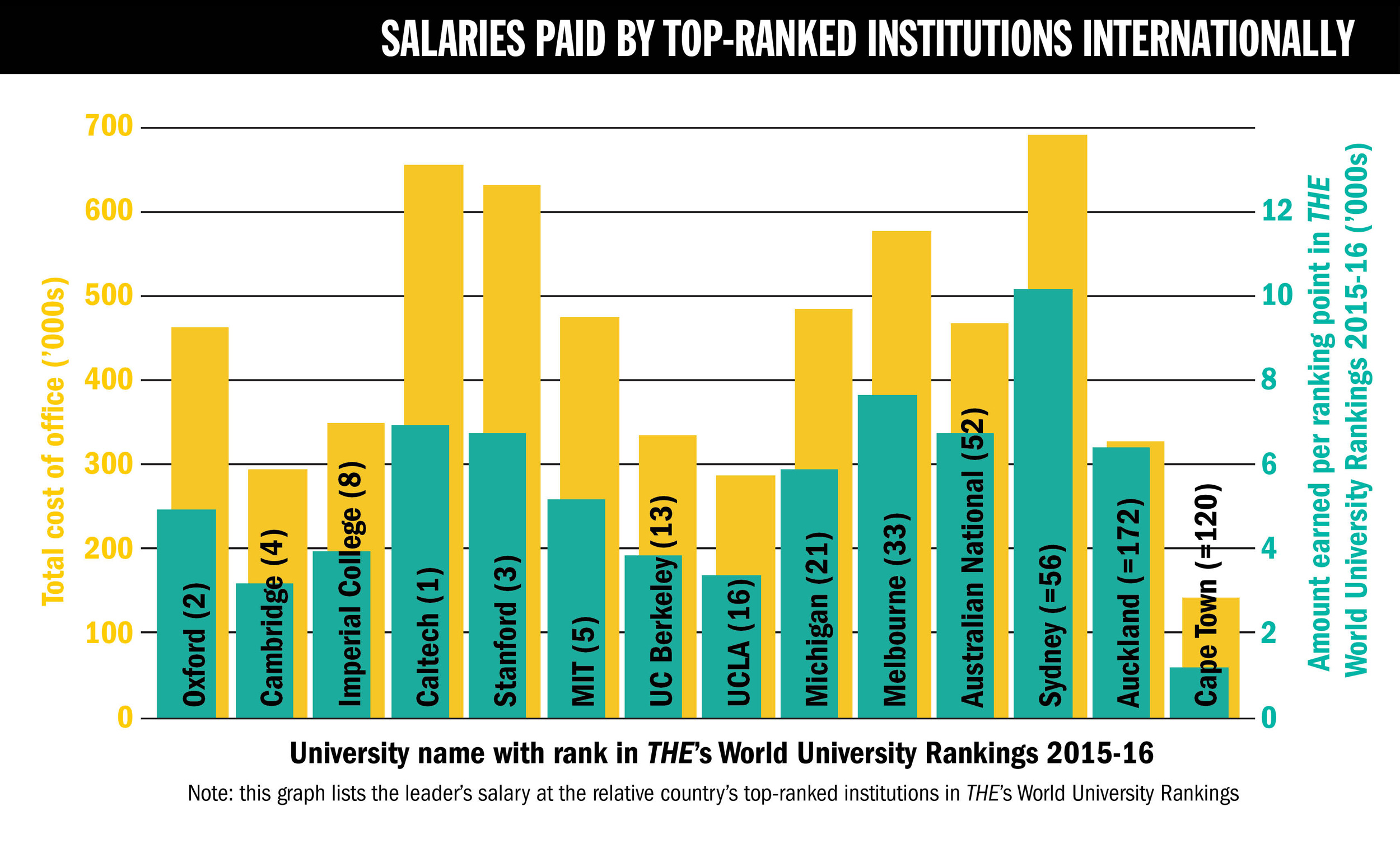Times Higher Education Pay Survey