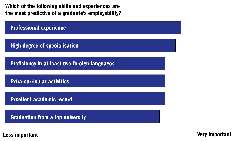Jose Joaquin Brunner The Global University Employability