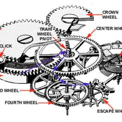 Watch Movement Diagram Loncin 110cc Wiring Glossary 8 The Power Flow Through Is Shown By Blue Arrows Main Wheel Integral To Mainspring Barrel Center Third Fourth