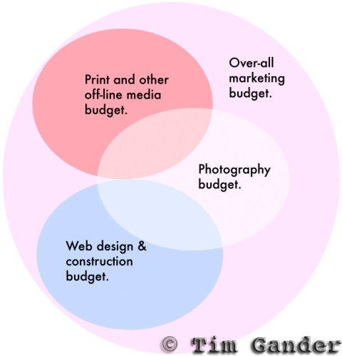 graphic of photographic budget