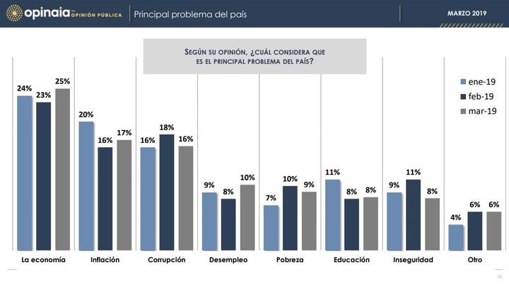 Encuesta, Cristina Kirchner