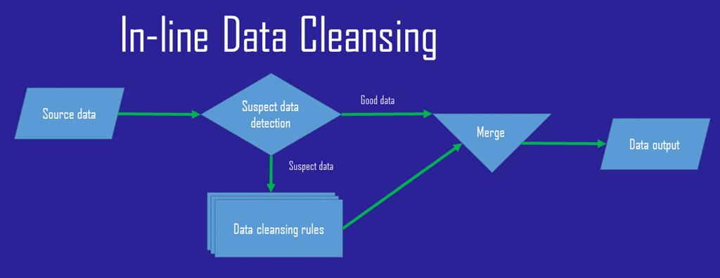 Managing Bad Data in ETL - Tim Mitchell