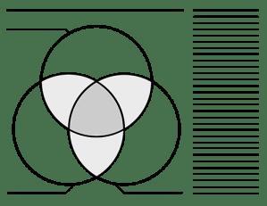 3 Circle Venn Diagram Templates | Blank Printable Graphic
