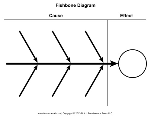 Cause-And-Effect-Diagram