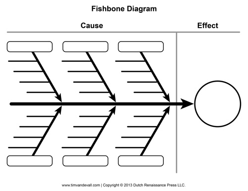 Blank Fishbone Diagram Template and Cause and Effect