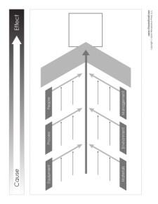 Ishikawa Diagram Template Version 1