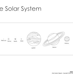solar system diagram for kids [ 1500 x 1159 Pixel ]