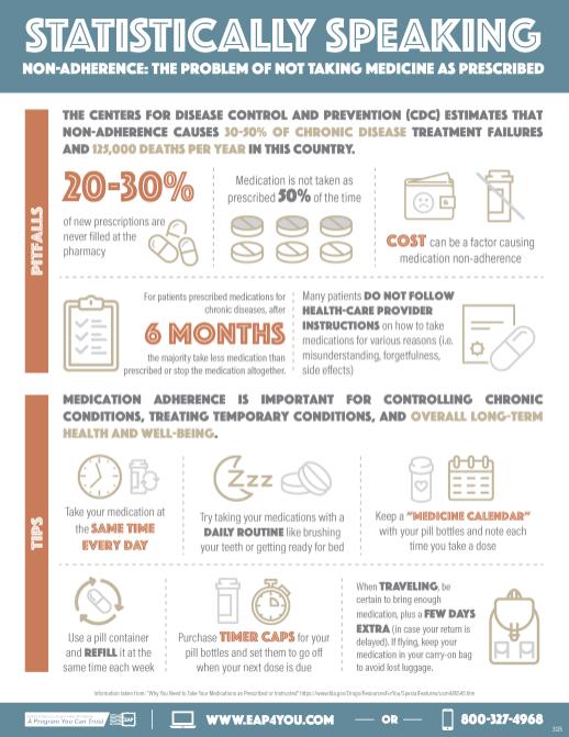 USPS EAP Prescription Infographic