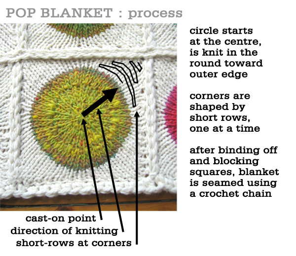 Pop Blanket Techniques