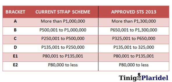 Pres. Pascual's Socialized Tuition System