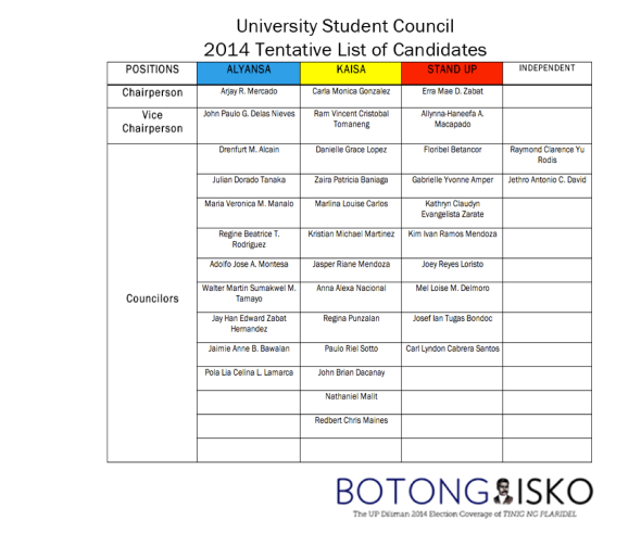 First Official USC 2014  Elections Candidates