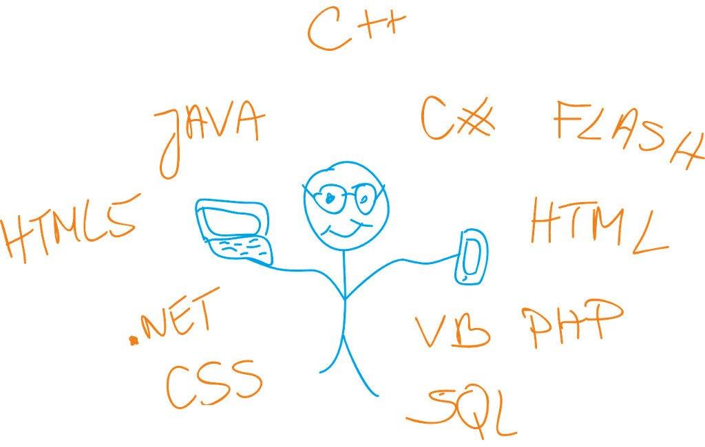 Esquema con los lenguajes de programación