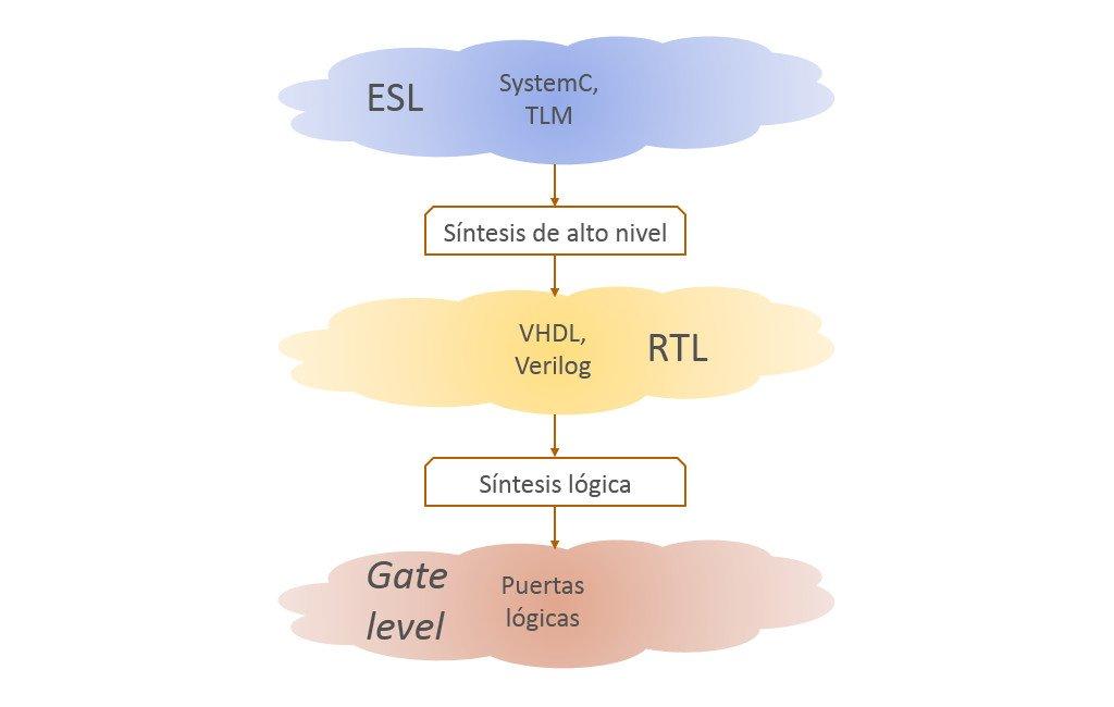 Esquema de diseño de sistemas con TLM