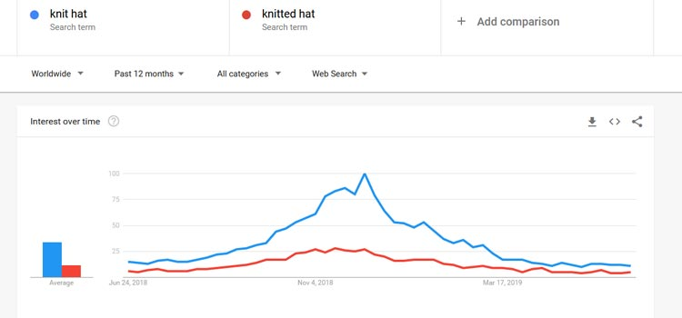 Comparing Knit Hat and Knitted Hat on Google Trends