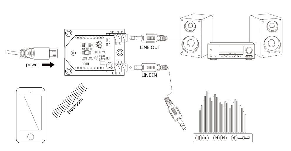 Usb Bluetooth Audio Receiver Circuit Diagram