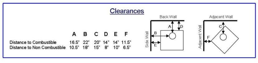 stove-clearances