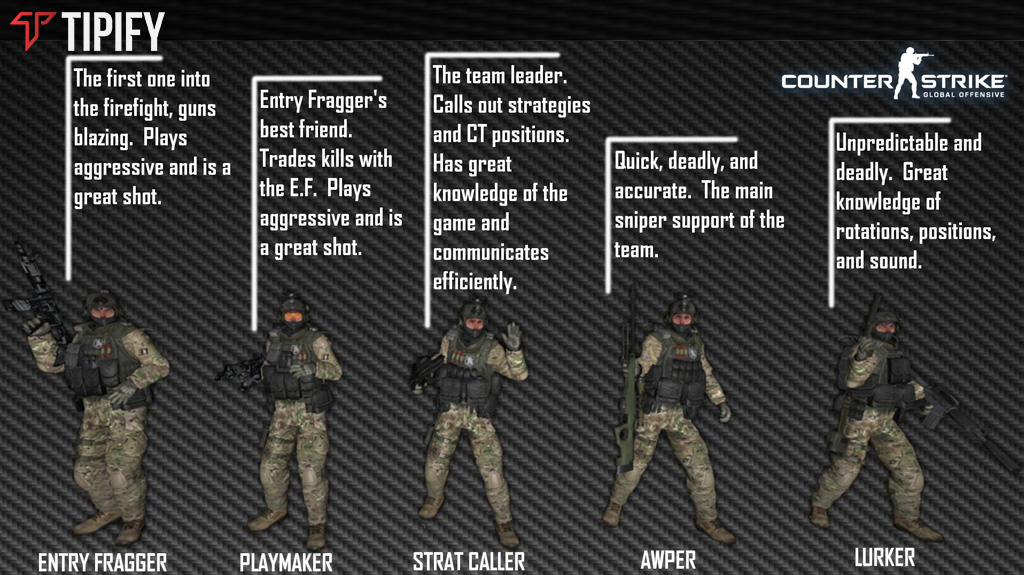 Why Does CS:GO Need Role-Defining To Play Competitively? - Tipify