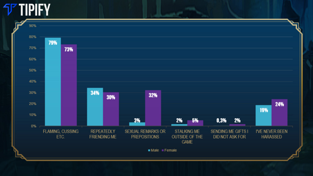 Reddit Survey Reveals LoL's Competitive, Toxic Environment - Tipify