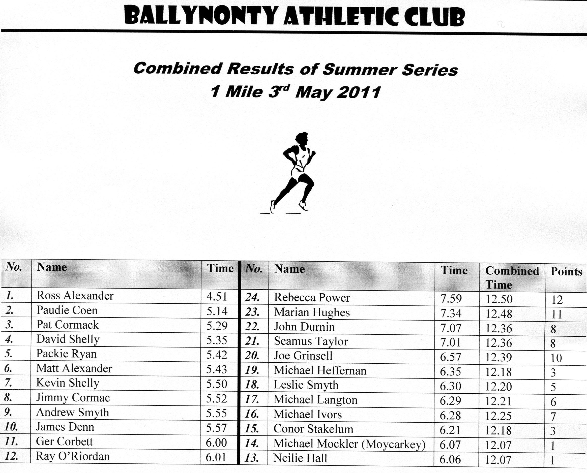 Tipperary Athletics