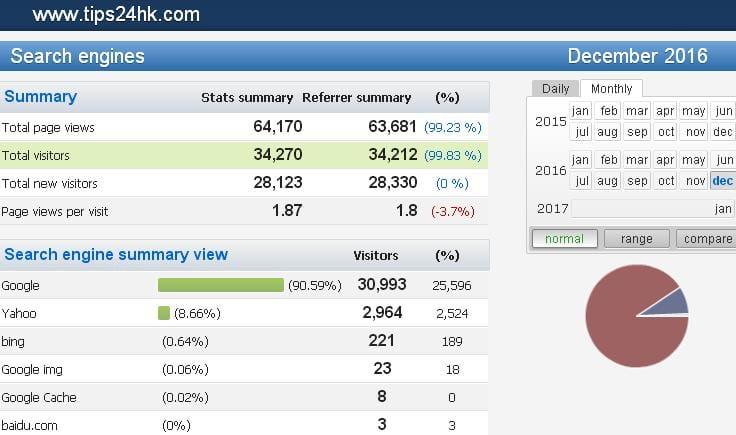 【12/2016月】搵工小貼士網站統計數據及關鍵字搜尋排行榜 (TIPS FOR JOBS) .....! - 搵工小貼士.TIPS | 公務員.職位 ...
