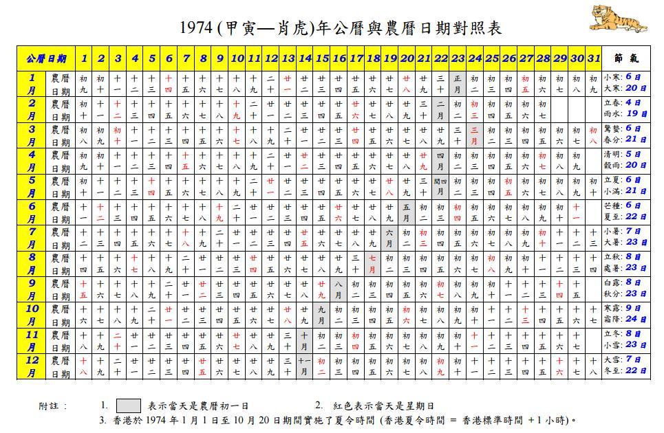 【下載新舊日曆比較圖】公曆與農曆日期對照表 (如何按年份找出新曆和舊曆的出世/生日日期方法/DOWNLOAD ...