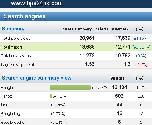 【09/2015】搵工小貼士網站統計數據及關鍵字搜尋排行榜 (TIPS FOR JOBS) .....! - 搵工小貼士.TIPS   公務員.職位 ...